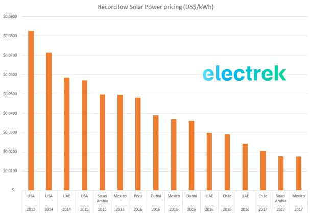 solar record pricing global